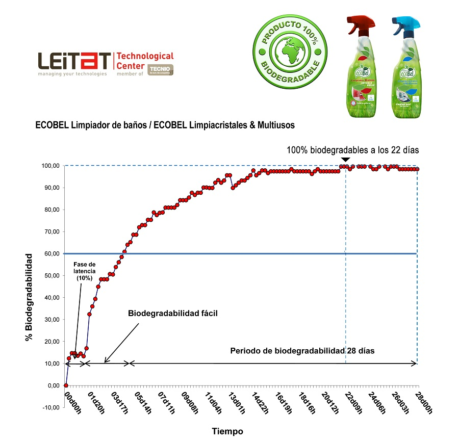 PRODUCTOS 100% BIODEGRADABLES